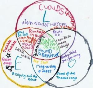 colourful venn diagram showing children's favourite songs